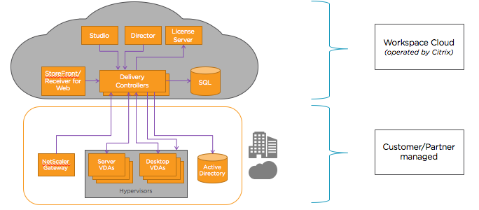 Citrix launches CWC, what's in it for you? • My Virtual Vision